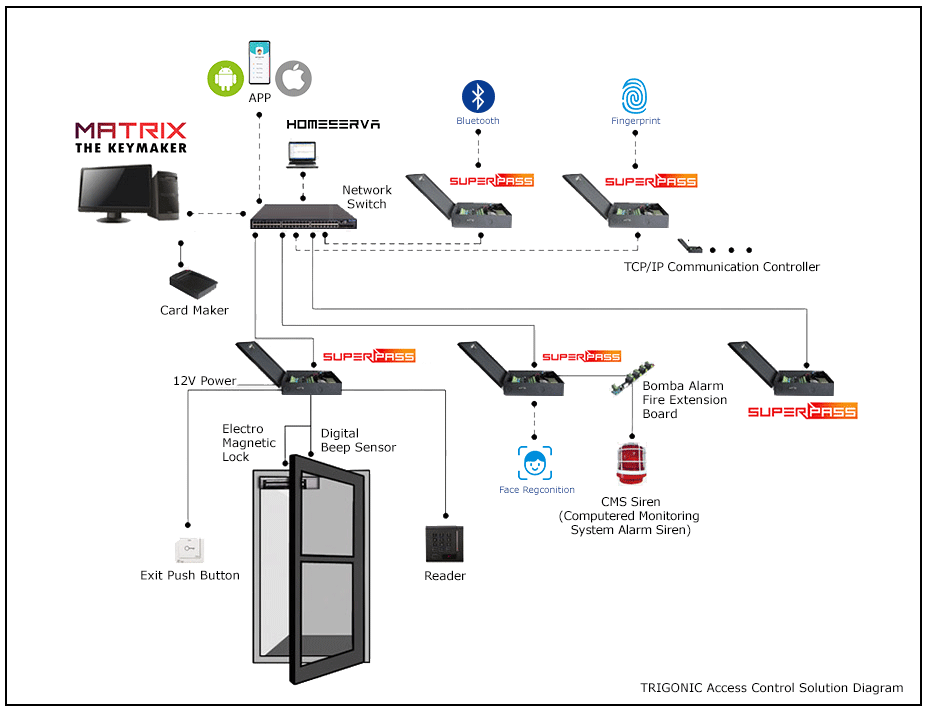 Access Control Solution Diagram