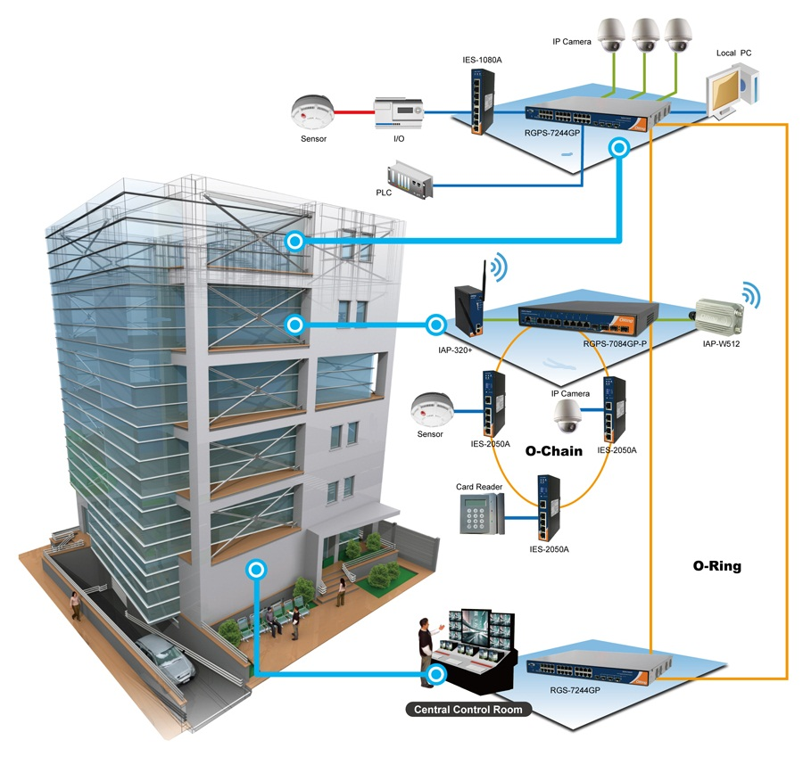 VYROX Building Management System (BMS) Malaysia