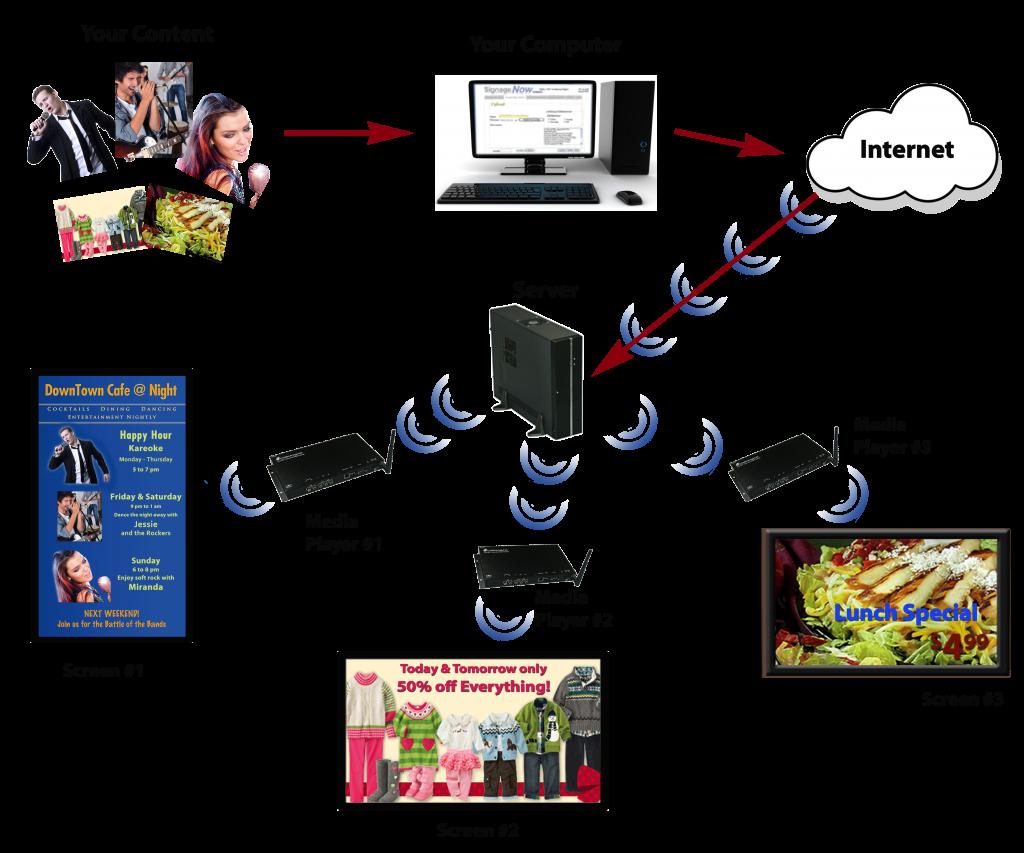 VYROX Digital Signage Media Player