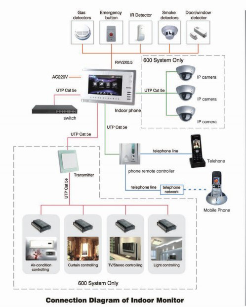 Intercom wiring connection wiring solutions elvox wiring diagrams features vyrox 5 star video intercom smart home automation cheapraybanclubmaster Images