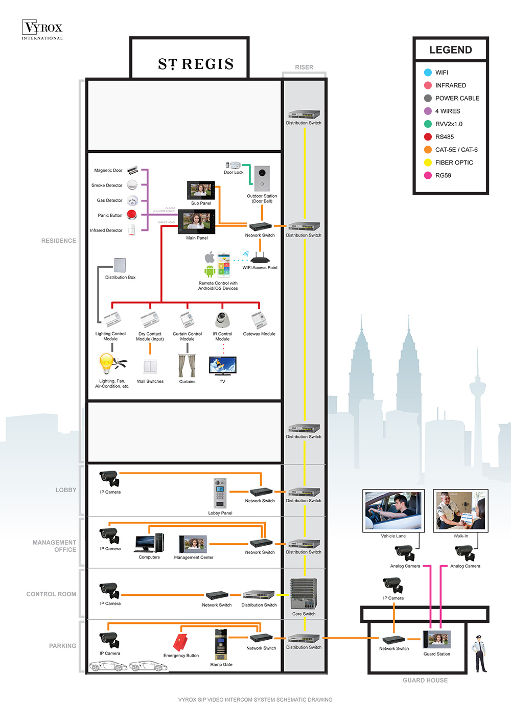 ST Regis Hotel Audio Video Intercom & Security system diagram
